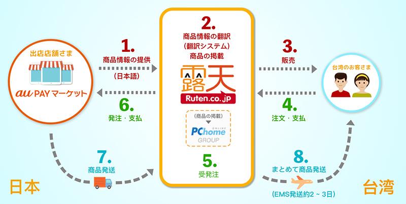 au PayマーケットとRutenの連携で  台湾 越境EC が身近に