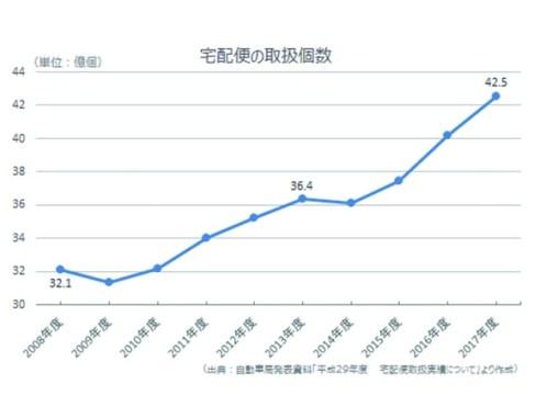 宅配便の取り扱い数は年単位で見ても伸びている