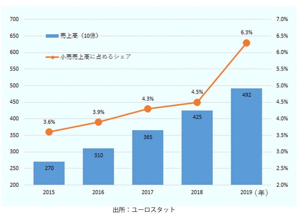 オンライン小売販売売上高(左軸、10億フォリント)と 小売販売売上高に占める割合(右軸、%)