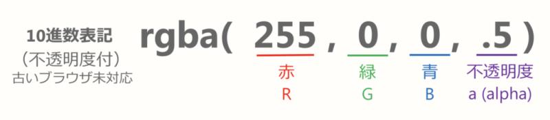 rgba(255, 0, 0, .5)