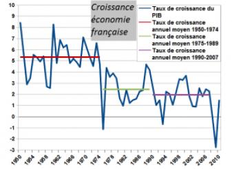 Croissance_économie_francaise annote