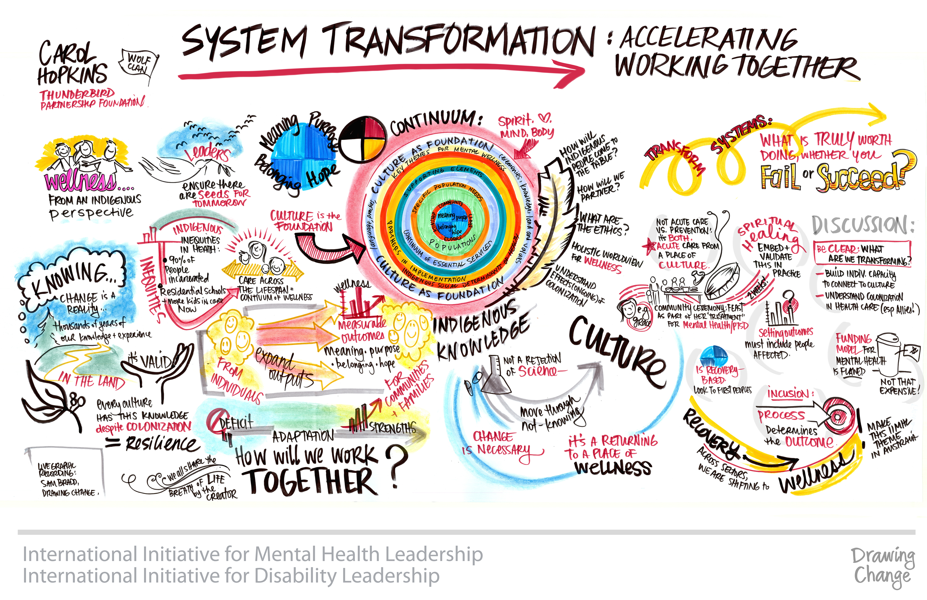 Leadership Lessons For Any Sector Visualized