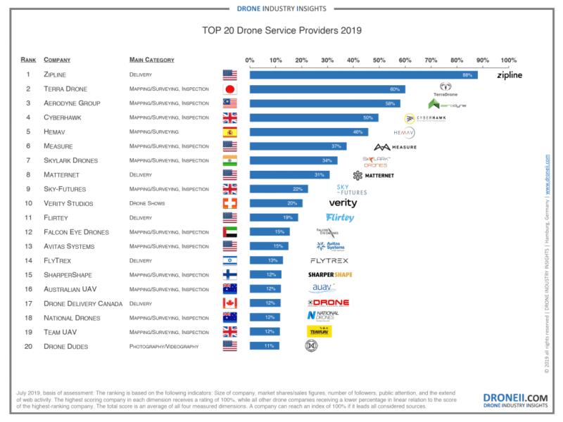 Top-20-Drone-Service-Provider-Ranking-2019