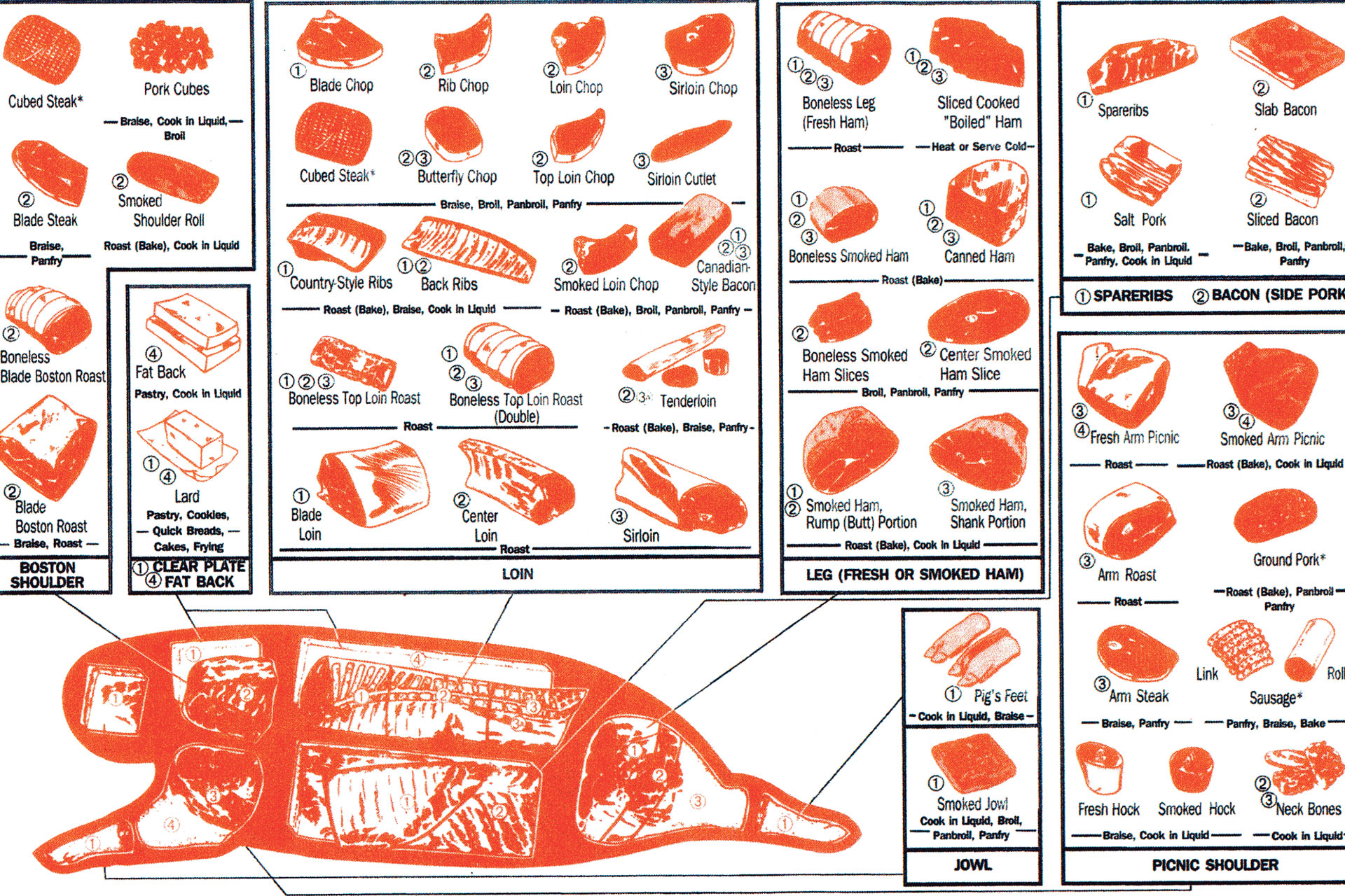 Cut Charts For Local Meat Processing
