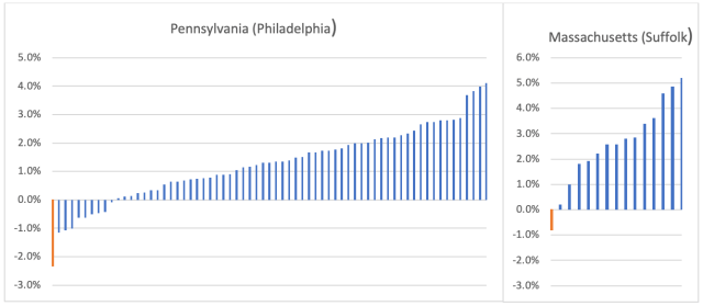 Screenshot of two charts displaying within-county changes in Democrat party vote percentage for Philadelphia county, Pennsylvania, and Suffolk county, Massachusetts (Seth Kalkala) spectator.org