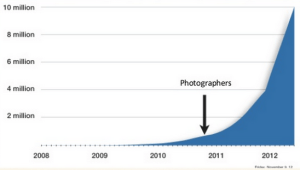 airbnb-photographers-chart