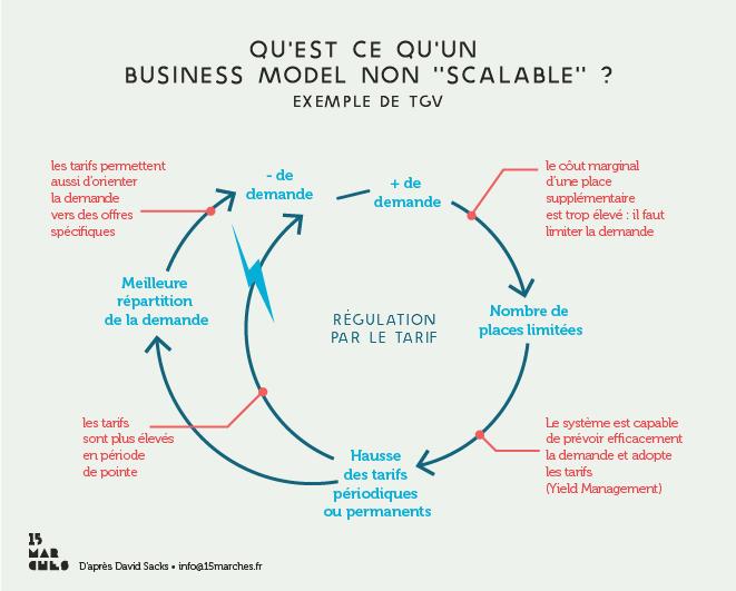 business-model-TGV - 15marches