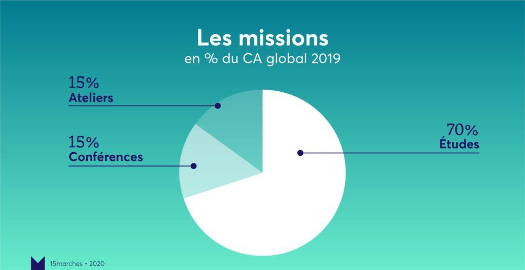 Missions bilan 15marches 2019