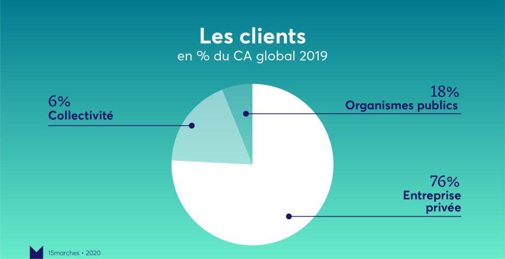 Clients bilan 15marches 2019