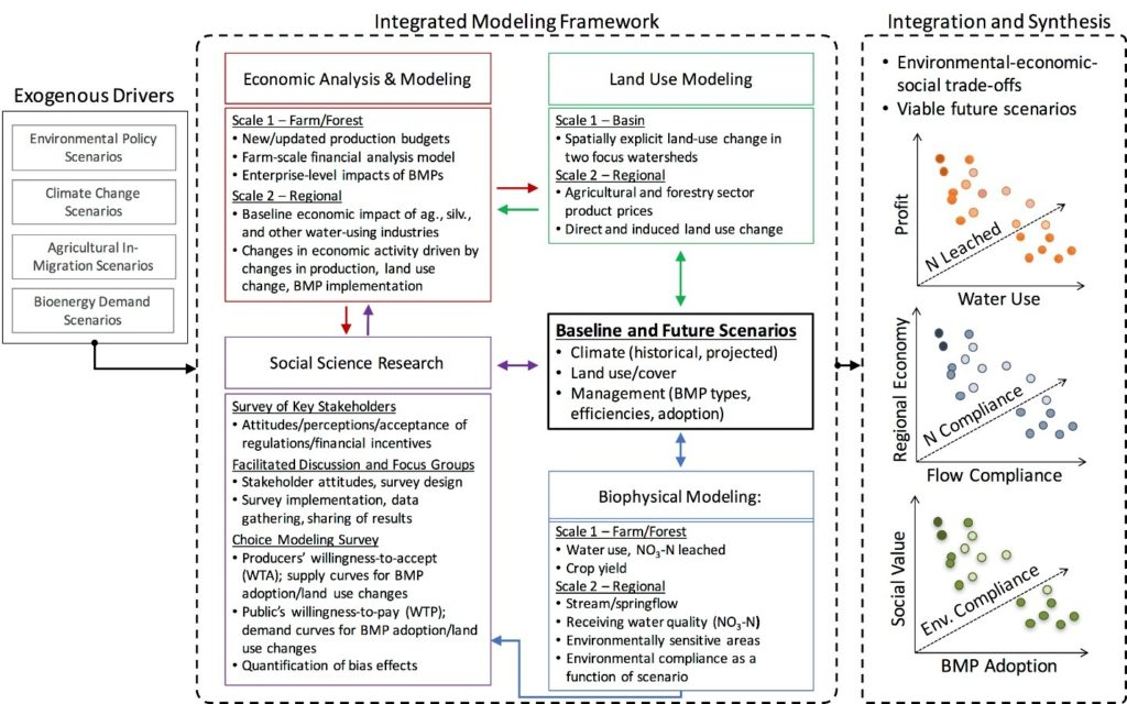 Schematic of integrative data and modeling framework