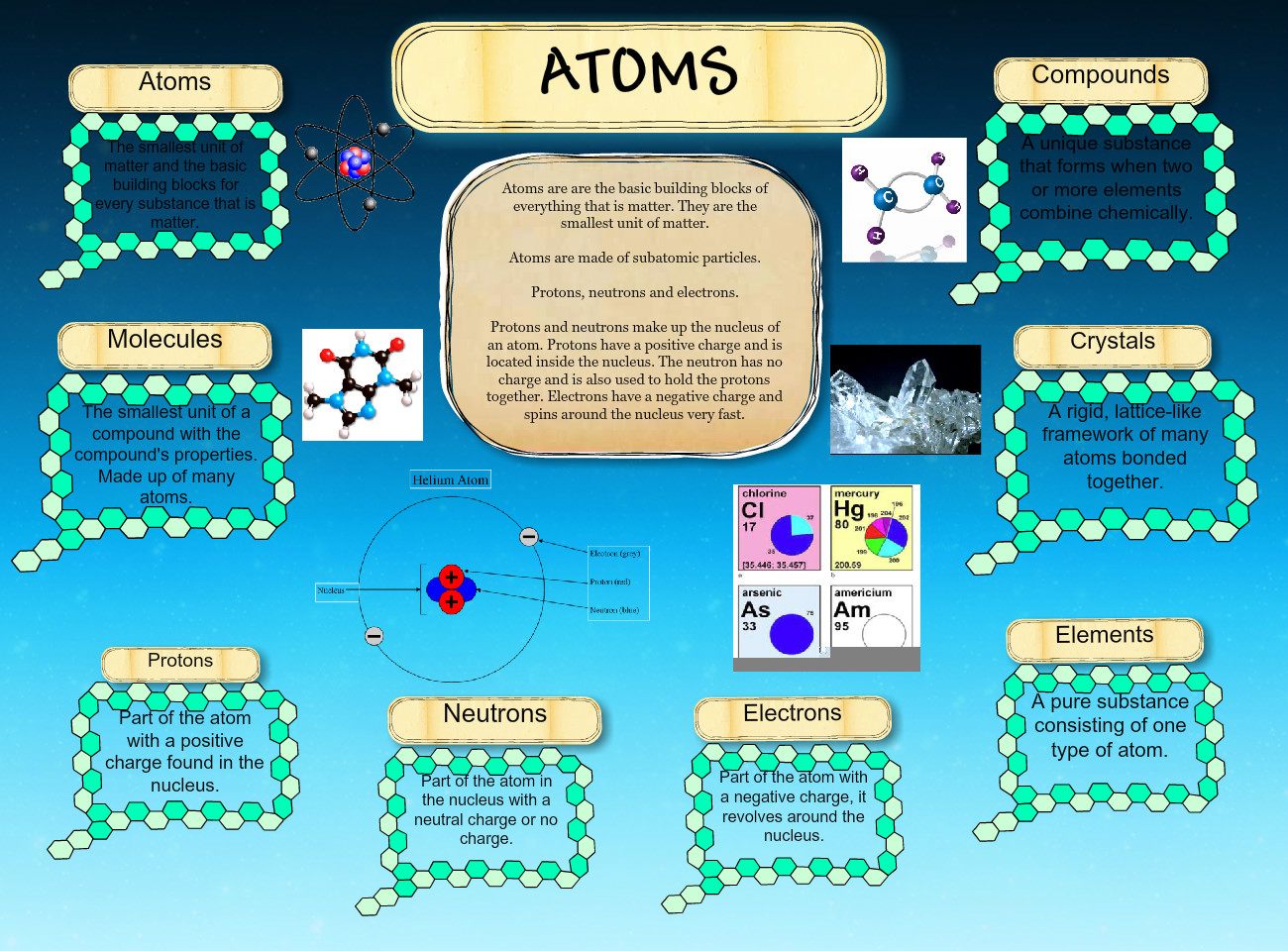 Atoms Infographic Atoms Chemistry Compounds Crystals