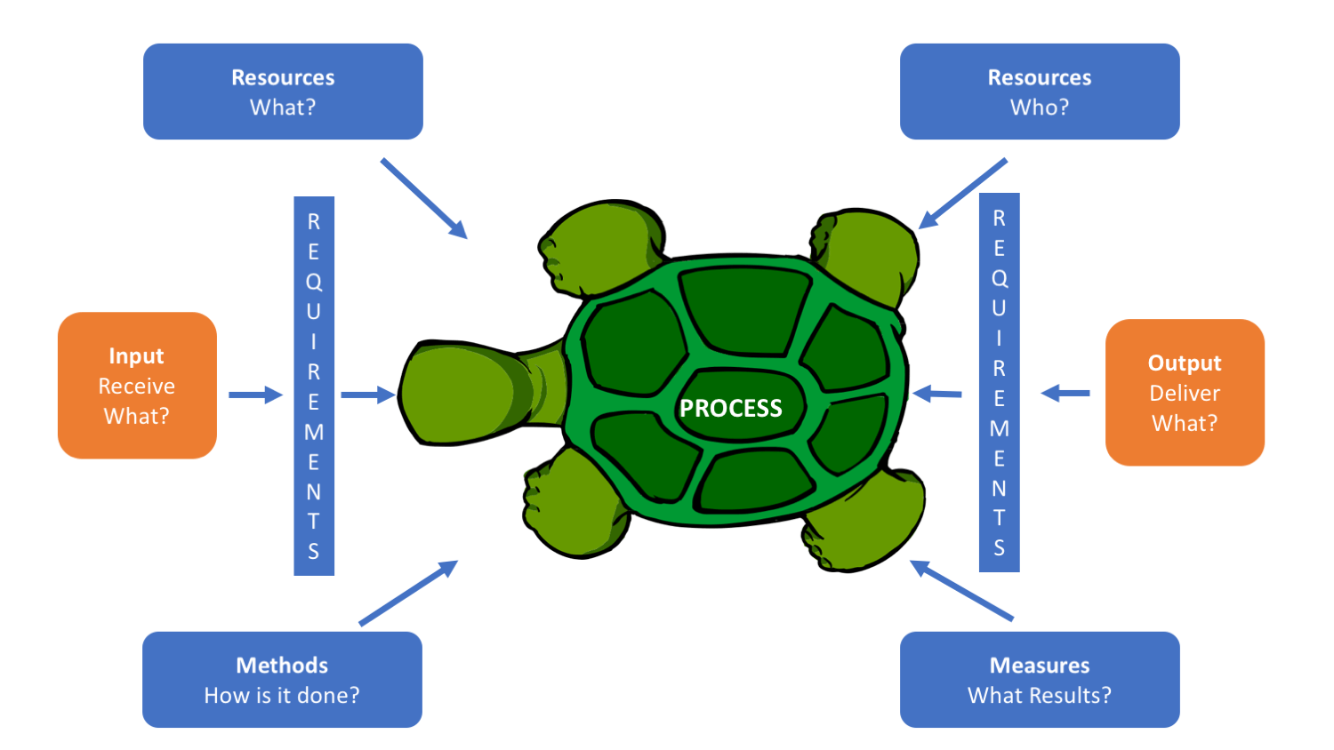 How To Use Turtle Diagrams