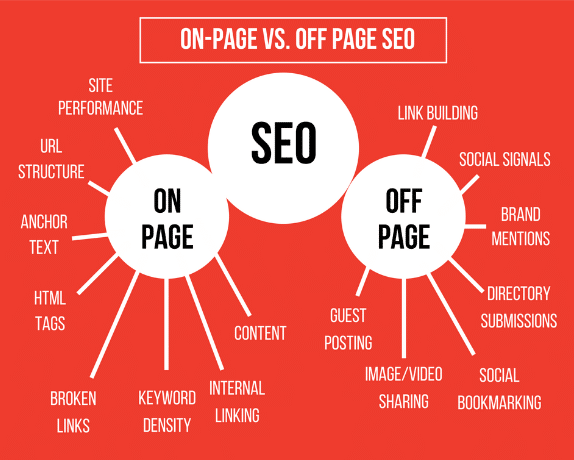 What is SEO | Why is SEO Important | Infographic World