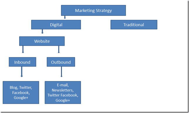 Marketing Strategy Diagram