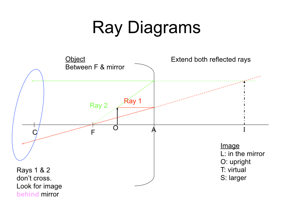 Day 114 Ray Diagrams For Spherical Mirrors Pedagogue Padawan 180