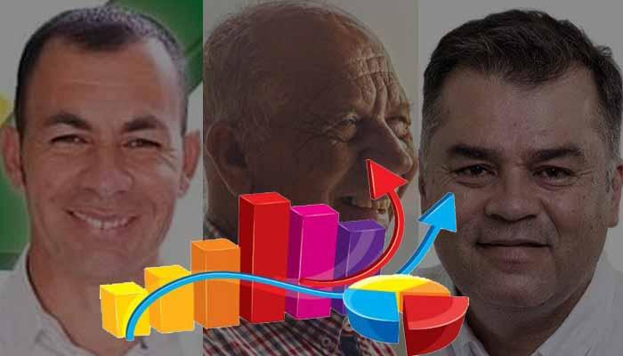 Sondeo candidato a la alcaldía de Quimbaya