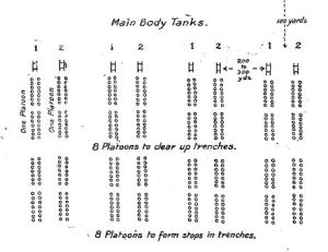 Image taken from S.S. 135 The Training and Employment of Divisions, 1918. This diagram shows one platoon behind each tank. Four platoons make up a company.