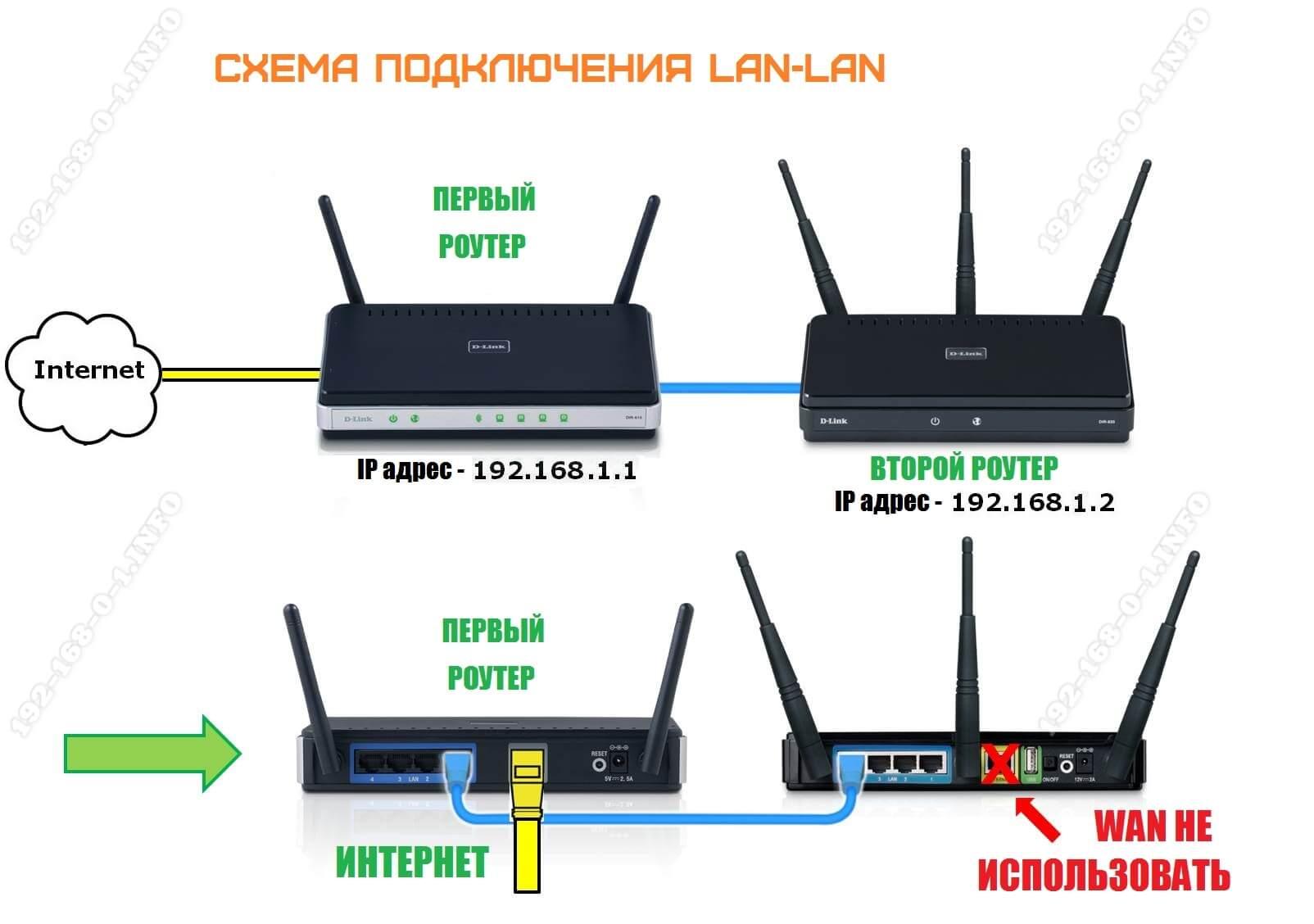 KA Anslut routern till routern via LAN-nätverket