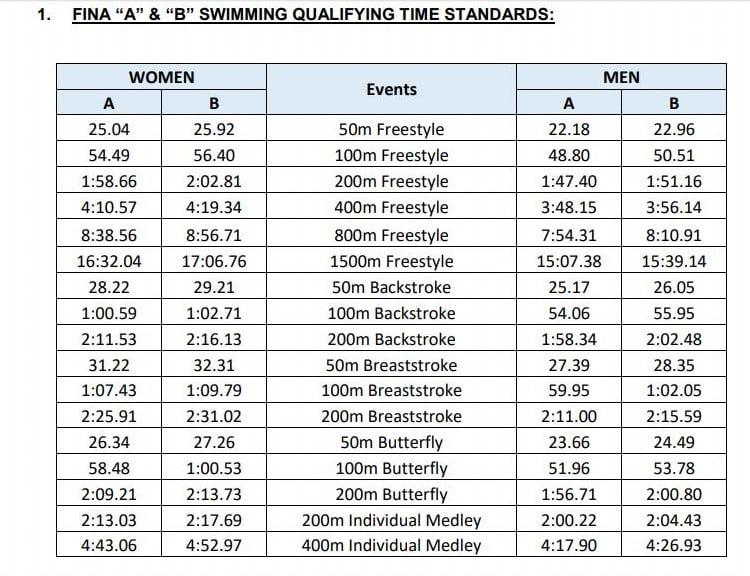 Marcas Minimas FINA World Championships Gwangju 2019