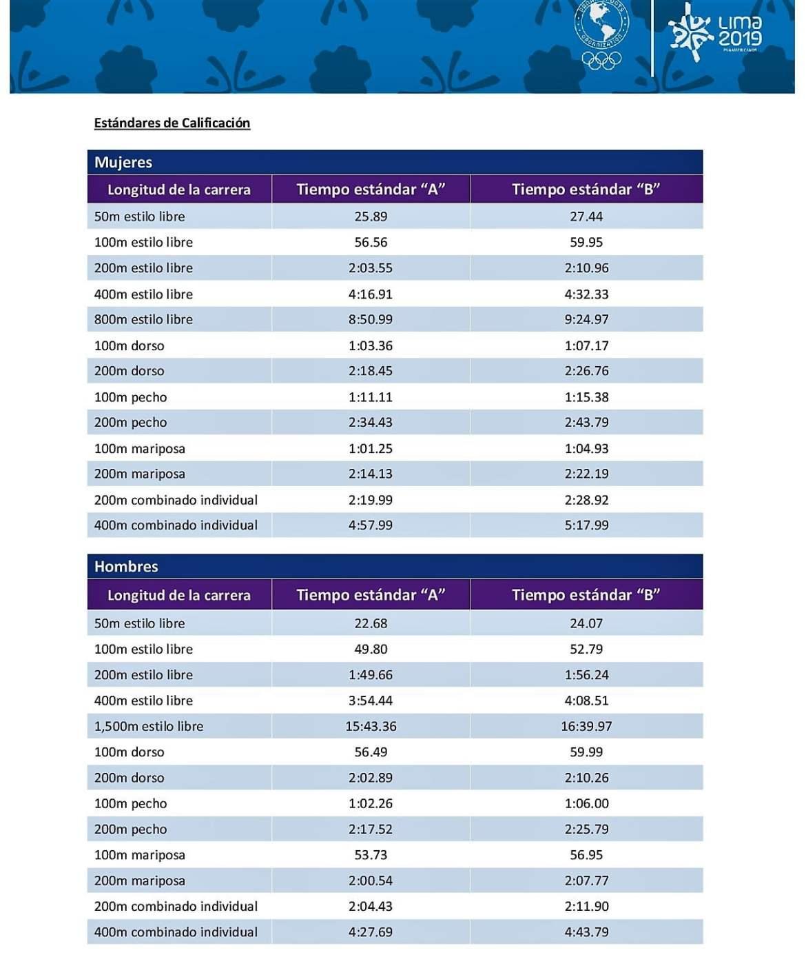 Marcas- Minimas-de-Clasificacion-Natacion- Lima-2019