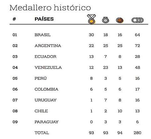 Medallero Historico Juegos Suramericanos de Playa