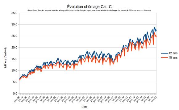 Évolution du chômage en Janvier 2015: Catégorie C