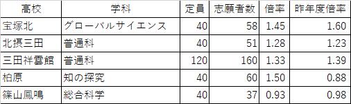倍率 2021 兵庫 高校 入試 県