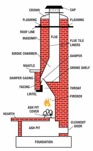 what is a chimney flue the mad hatter