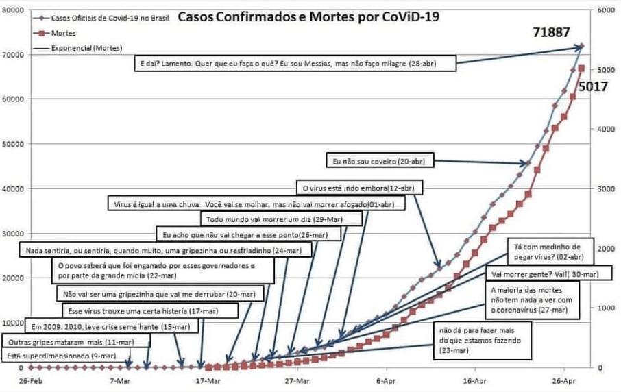 curva de declarações