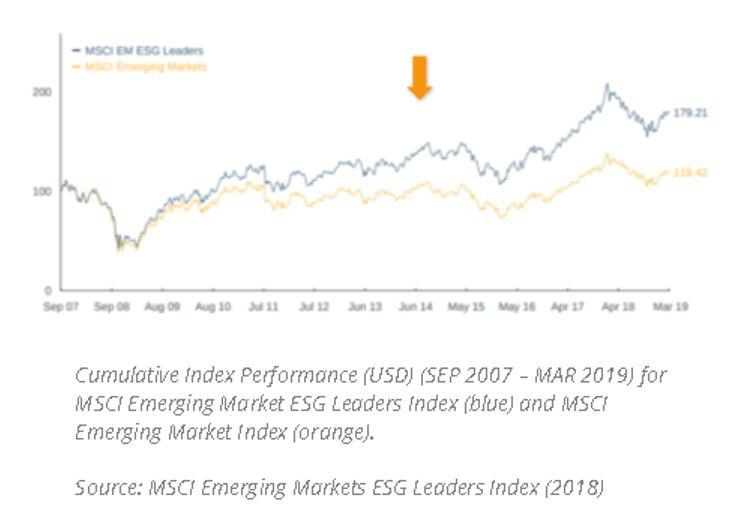 MSCI Comparative
