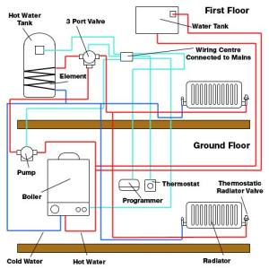 How to remove an airlock from your heating system  1Call