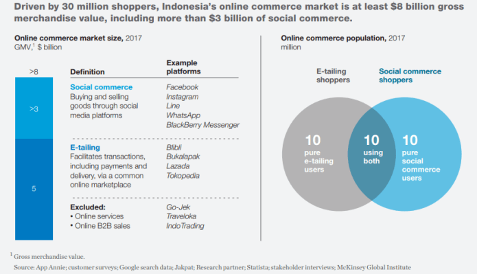 Key Drivers Of The Ecommerce Market In Indonesia Investique Consulting