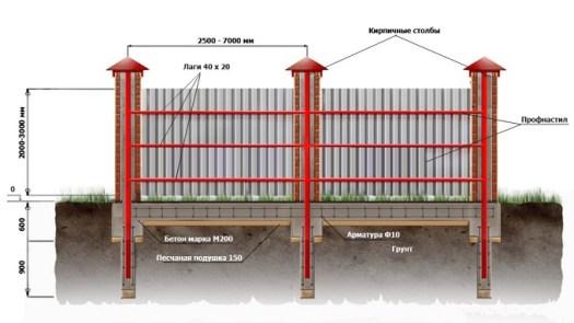 Забор из профнастила со столбами