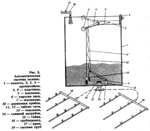 Схема организации капельного полива 2