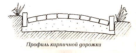 Схема дорожки с мощением кирпичом