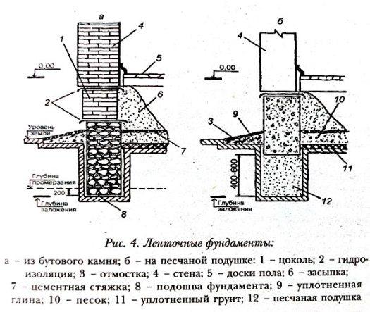 устройство ленточного фундамента чертеж 1