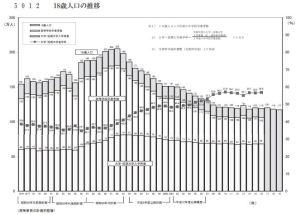 18歳人口推移と大学進学率