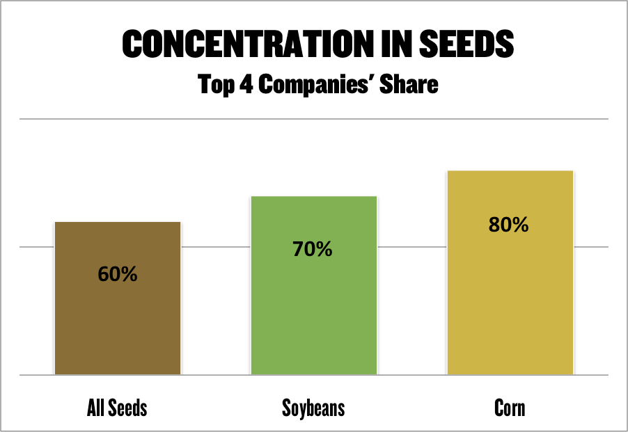 concentration in seeds chart