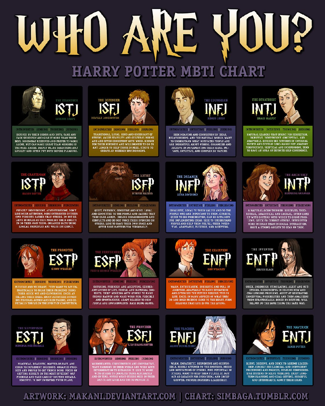 15 Myers Briggs Personality Type Charts Of Fictional