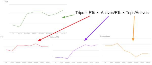 Equation showing Trips = FTs x Actives/FTs x Trips/Actives