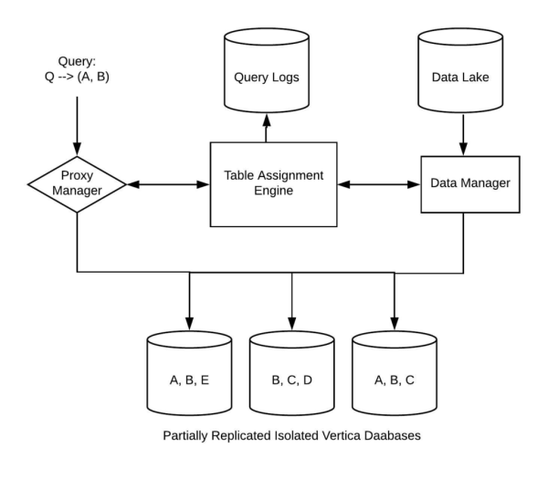 diagram of partially replicated vertica databases