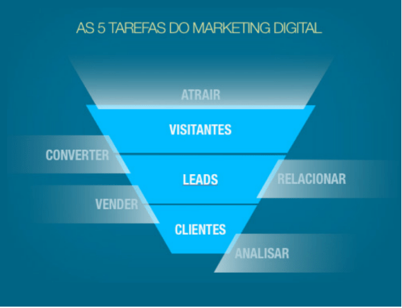 tarefas do marketing digital