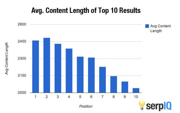 Average Content Length from Serp IQ study