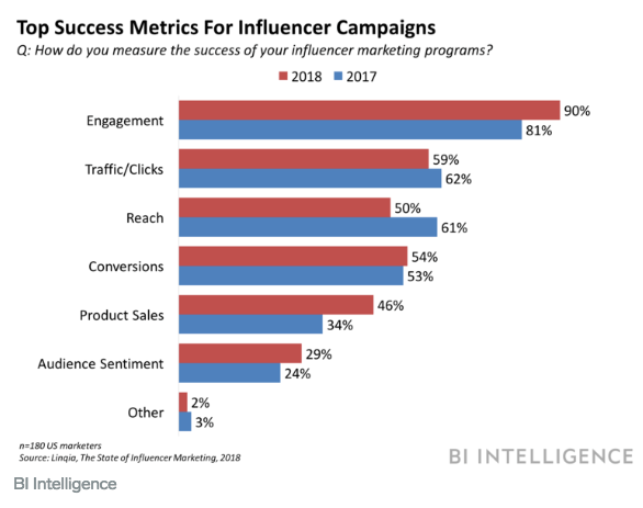 Influencer marketing sui social media: principali metriche di successo