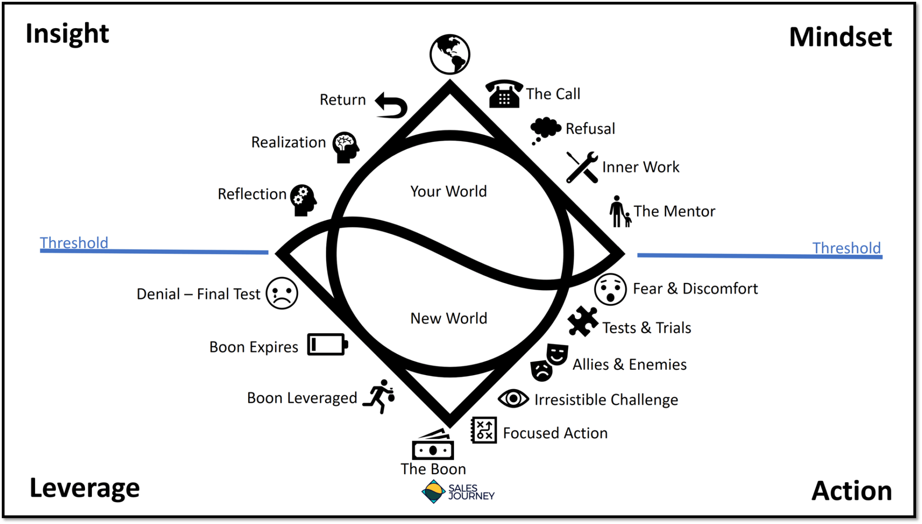 The Sales Journey Process