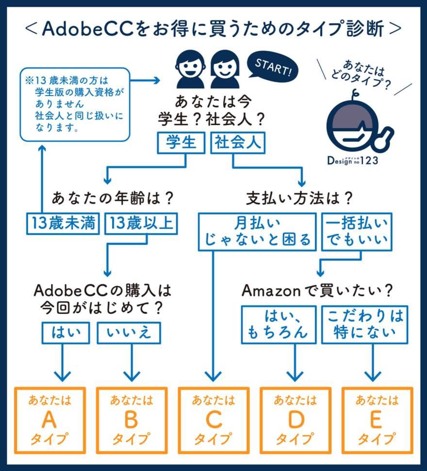 AdobeCC買い方おすすめMAP