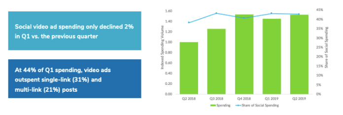 growth of social video ad spend in 2019