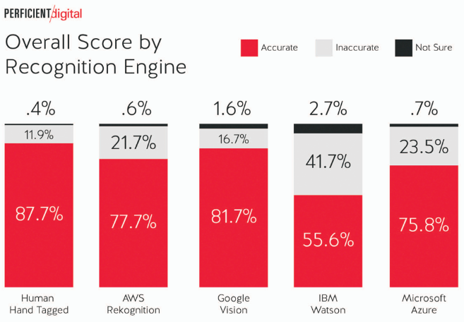 image recognition engines overall score