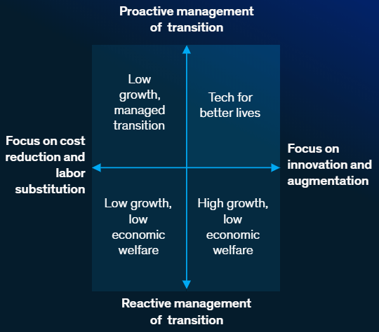 proactive management of transition, chart from mckinsey