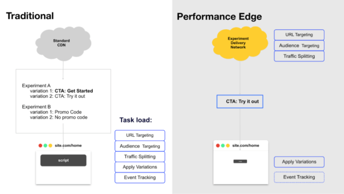 how-performance-edge-works